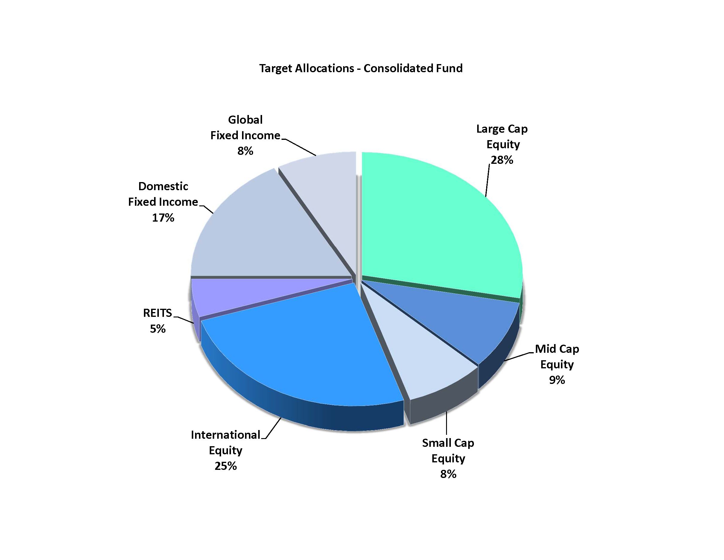CONS Target Allocations Pie Chart
