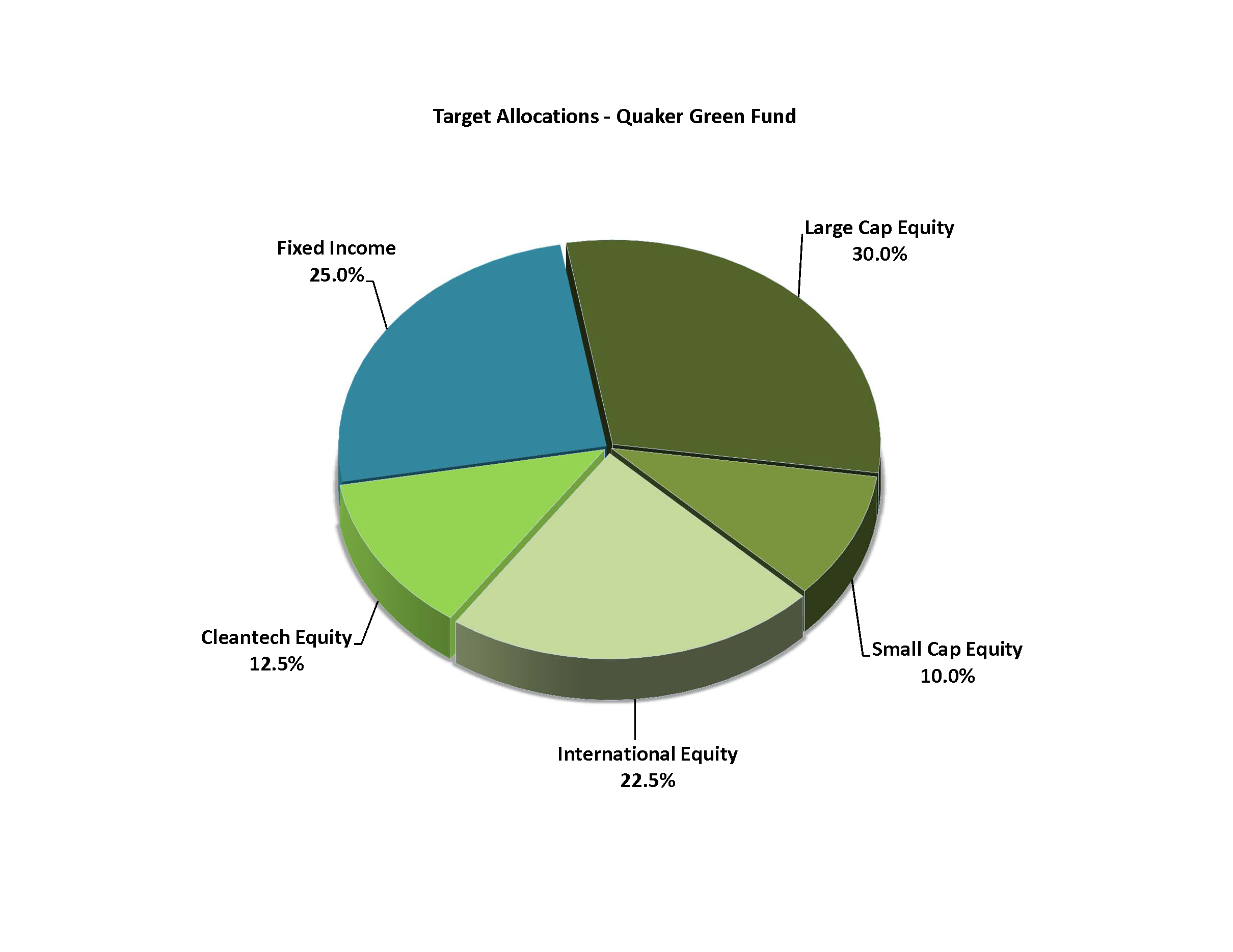 QGF Target Allocations Pie Chart
